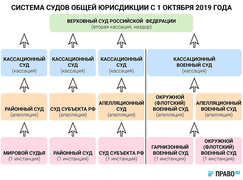 Система судов общей юрисдикции с 1 октября 2019г.